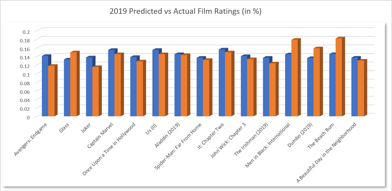 2019 Predicted vs Actual Film Ratings (in %)